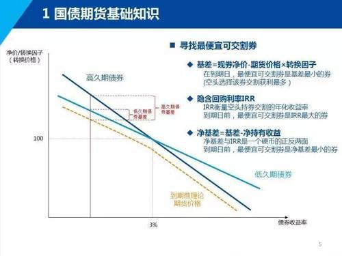 什么是债券的久期、修正久期和基点价值?