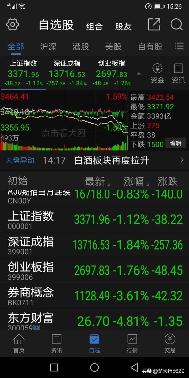 今日股市三大股指收跌,明天12月10日星期四,股市会怎么走?